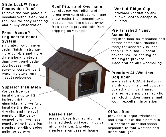 Climate Master Plus Insulated Cat House Features