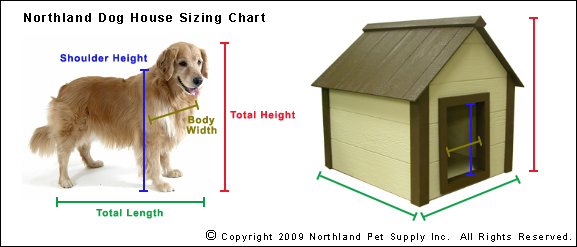 Choosing the Right Dog House Size