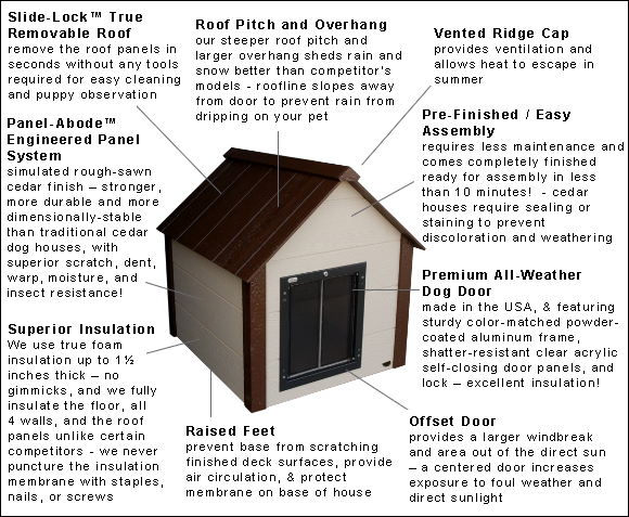 Climate Master Plus Insulated Dog House Features