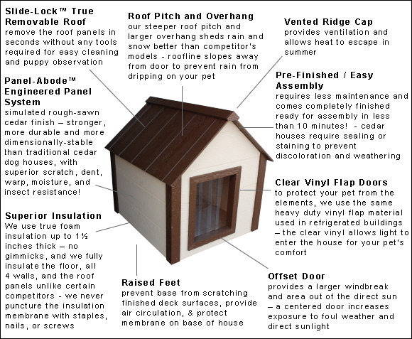 Insulated Dog House Features